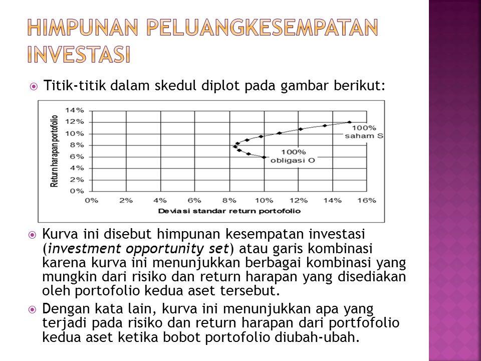  Titik-titik dalam skedul diplot pada gambar berikut:  Kurva ini disebut himpunan kesempatan investasi (investment opportunity set) atau garis kombinasi karena kurva ini menunjukkan berbagai kombinasi yang mungkin dari risiko dan return harapan yang disediakan oleh portofolio kedua aset tersebut.