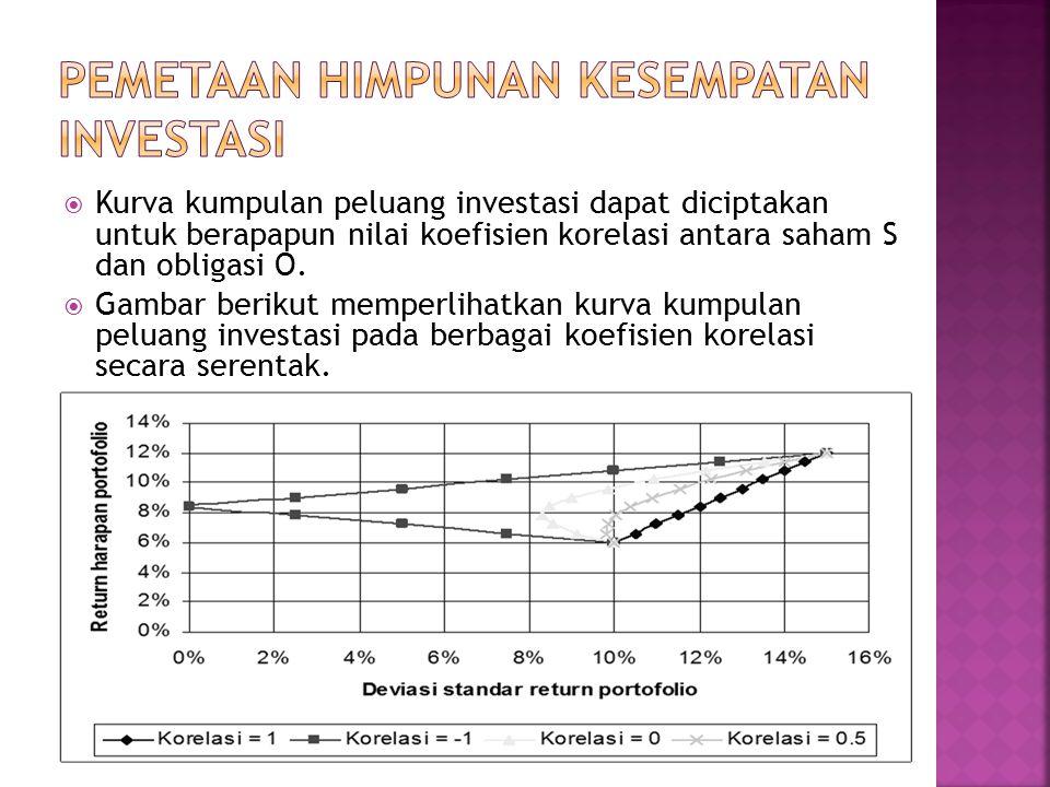  Kurva kumpulan peluang investasi dapat diciptakan untuk berapapun nilai koefisien korelasi antara saham S dan obligasi O.  Gambar berikut memperlih