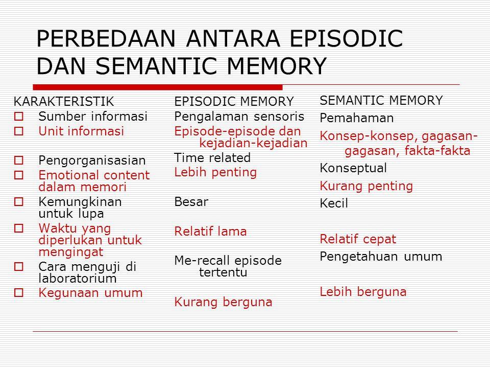 PERBEDAAN ANTARA EPISODIC DAN SEMANTIC MEMORY KARAKTERISTIK  Sumber informasi  Unit informasi  Pengorganisasian  Emotional content dalam memori  Kemungkinan untuk lupa  Waktu yang diperlukan untuk mengingat  Cara menguji di laboratorium  Kegunaan umum EPISODIC MEMORY Pengalaman sensoris Episode-episode dan kejadian-kejadian Time related Lebih penting Besar Relatif lama Me-recall episode tertentu Kurang berguna SEMANTIC MEMORY Pemahaman Konsep-konsep, gagasan- gagasan, fakta-fakta Konseptual Kurang penting Kecil Relatif cepat Pengetahuan umum Lebih berguna