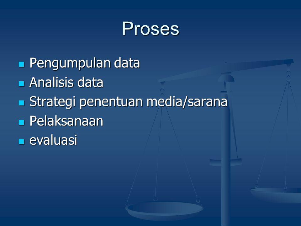 Proses Pengumpulan data Pengumpulan data Analisis data Analisis data Strategi penentuan media/sarana Strategi penentuan media/sarana Pelaksanaan Pelak