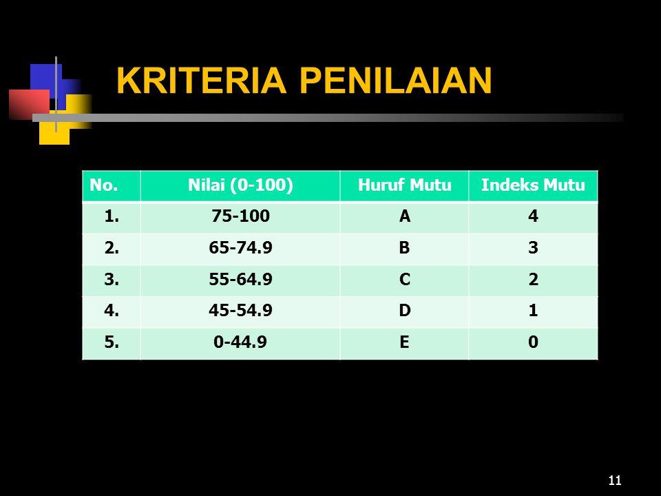 KRITERIA PENILAIAN No.Nilai (0-100)Huruf MutuIndeks Mutu 1.75-100A4 2.65-74.9B3 3.55-64.9C2 4.45-54.9D1 5.0-44.9E0 11