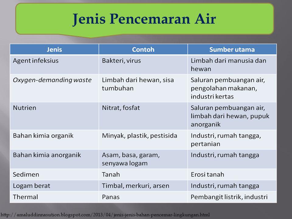 Jenis Pencemaran Air http://amaluddinnasution.blogspot.com/2013/04/jenis-jenis-bahan-pencemar-lingkungan.html