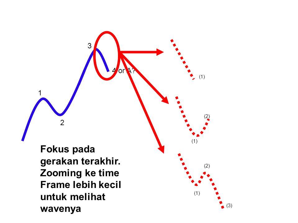1 2 3 Fokus pada gerakan terakhir. Zooming ke time Frame lebih kecil untuk melihat wavenya (1) (2) (3)