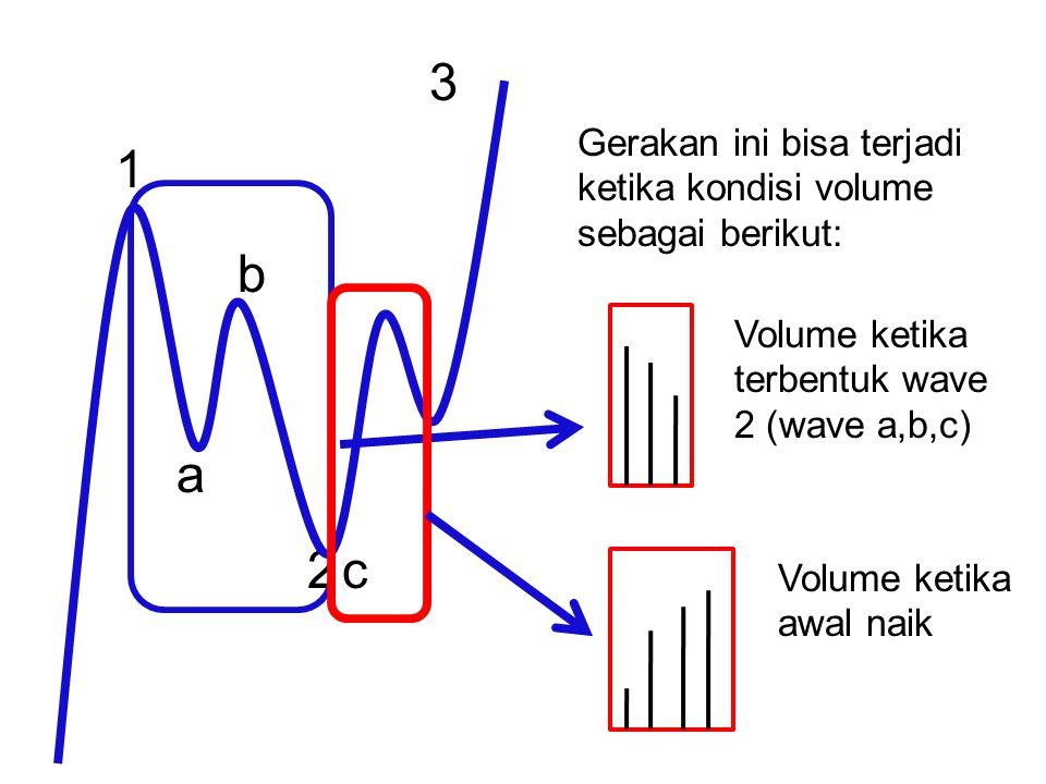 1 2 3 a b c Volume ketika terbentuk wave 2 (wave a,b,c) Gerakan ini bisa terjadi ketika kondisi volume sebagai berikut: Volume ketika awal naik