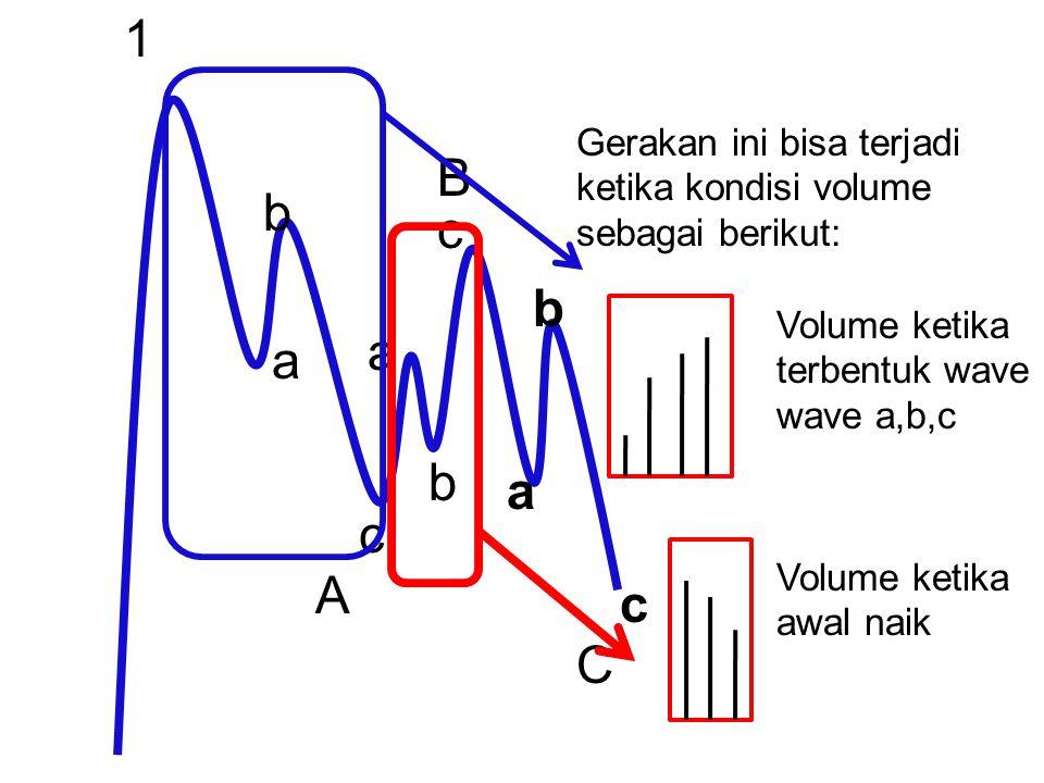 1 a b c a b c a b c A B C Gerakan ini bisa terjadi ketika kondisi volume sebagai berikut: Volume ketika terbentuk wave wave a,b,c Volume ketika awal n