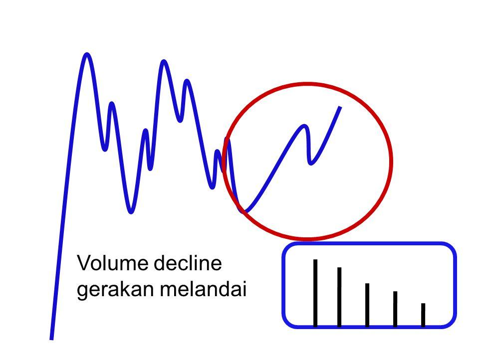 Volume decline gerakan melandai