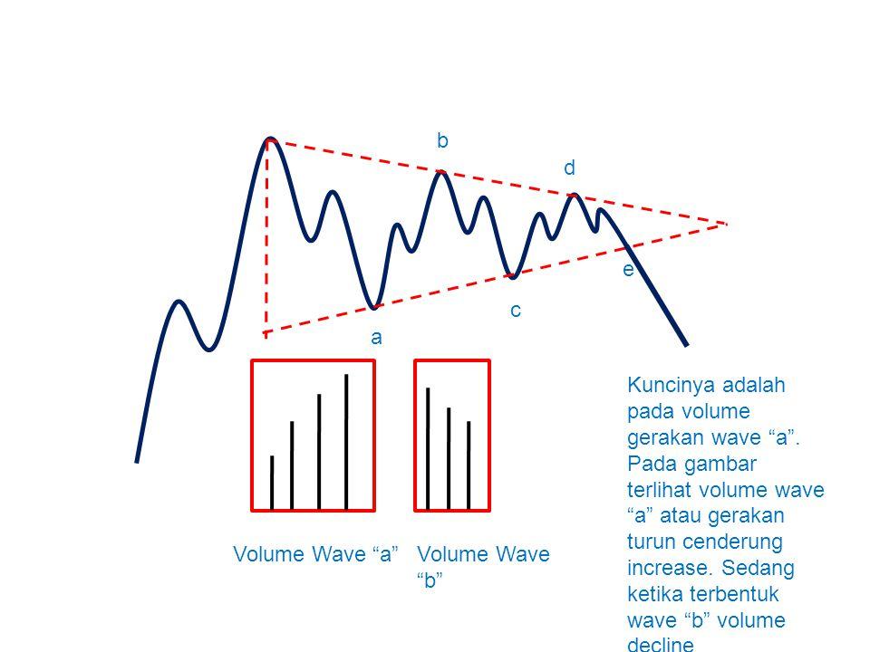 """a b c d e Volume Wave """"b"""" Volume Wave """"a"""" Kuncinya adalah pada volume gerakan wave """"a"""". Pada gambar terlihat volume wave """"a"""" atau gerakan turun cender"""