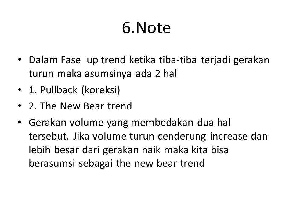 6.Note Dalam Fase up trend ketika tiba-tiba terjadi gerakan turun maka asumsinya ada 2 hal 1. Pullback (koreksi) 2. The New Bear trend Gerakan volume