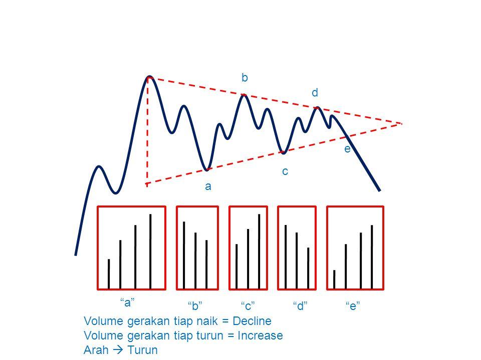"a b c d e ""a"" ""b""""c""""d""""e"" Volume gerakan tiap naik = Decline Volume gerakan tiap turun = Increase Arah  Turun"