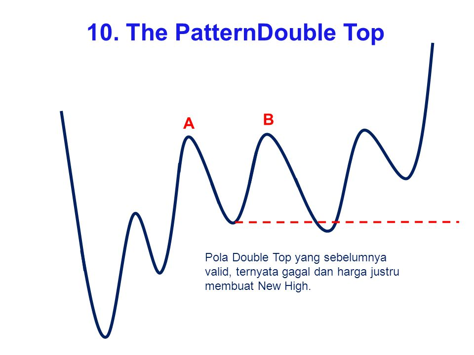 A B Pola Double Top yang sebelumnya valid, ternyata gagal dan harga justru membuat New High. 10. The PatternDouble Top