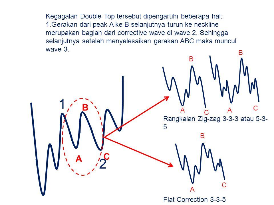 Kegagalan Double Top tersebut dipengaruhi beberapa hal: 1.Gerakan dari peak A ke B selanjutnya turun ke neckline merupakan bagian dari corrective wave