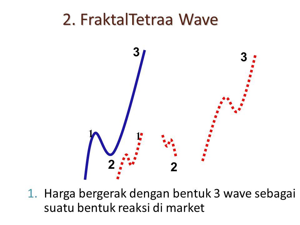 2. FraktalTetraa Wave 1.Harga bergerak dengan bentuk 3 wave sebagai suatu bentuk reaksi di market 1 2 3 1 2 3