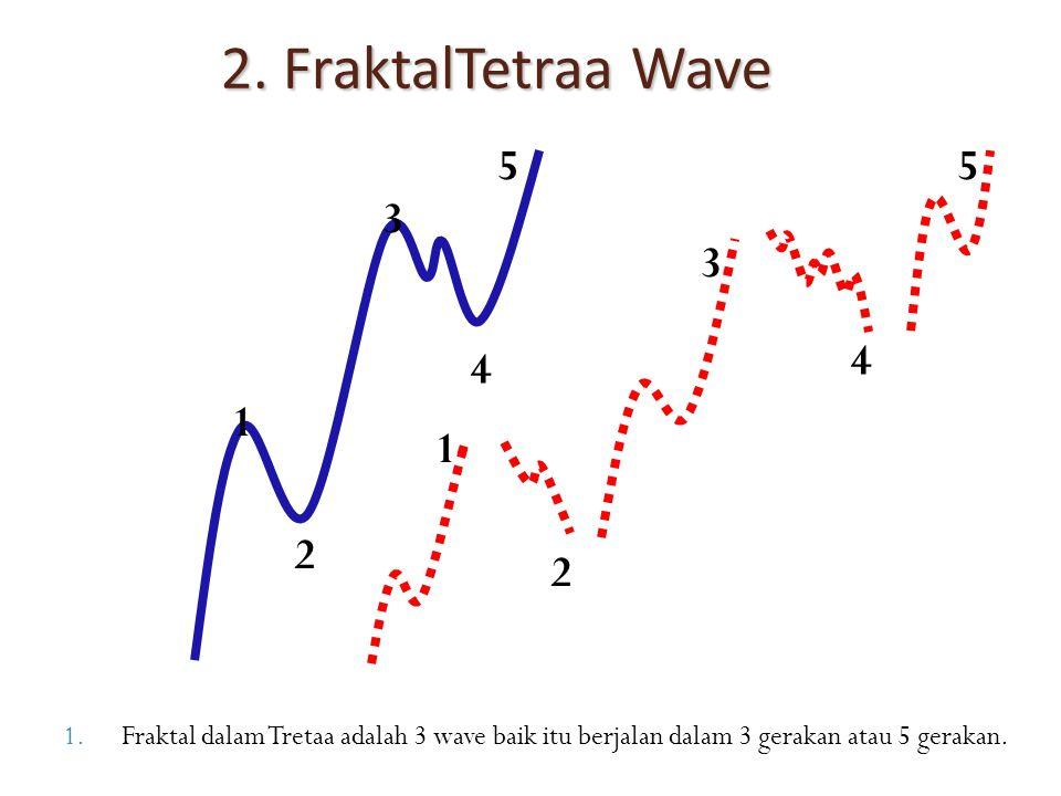 1.Fraktal dalam Tretaa adalah 3 wave baik itu berjalan dalam 3 gerakan atau 5 gerakan. 1 2 3 4 5 1 2 3 4 5 2. FraktalTetraa Wave