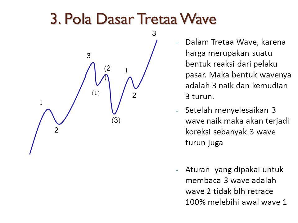 3. Pola Dasar Tretaa Wave - Dalam Tretaa Wave, karena harga merupakan suatu bentuk reaksi dari pelaku pasar. Maka bentuk wavenya adalah 3 naik dan kem