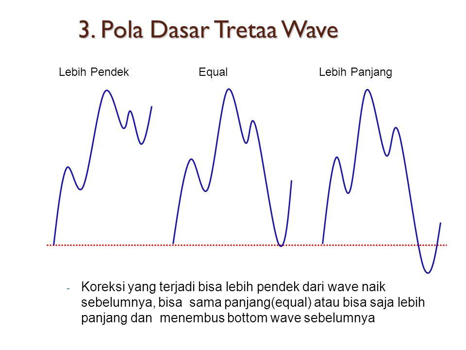 3. Pola Dasar Tretaa Wave - Koreksi yang terjadi bisa lebih pendek dari wave naik sebelumnya, bisa sama panjang(equal) atau bisa saja lebih panjang da
