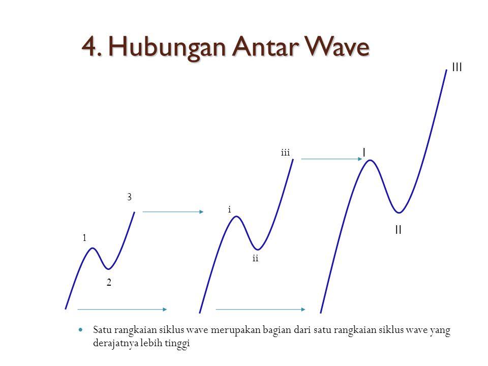 4. Hubungan Antar Wave Satu rangkaian siklus wave merupakan bagian dari satu rangkaian siklus wave yang derajatnya lebih tinggi 1 2 3 i ii iii I II II