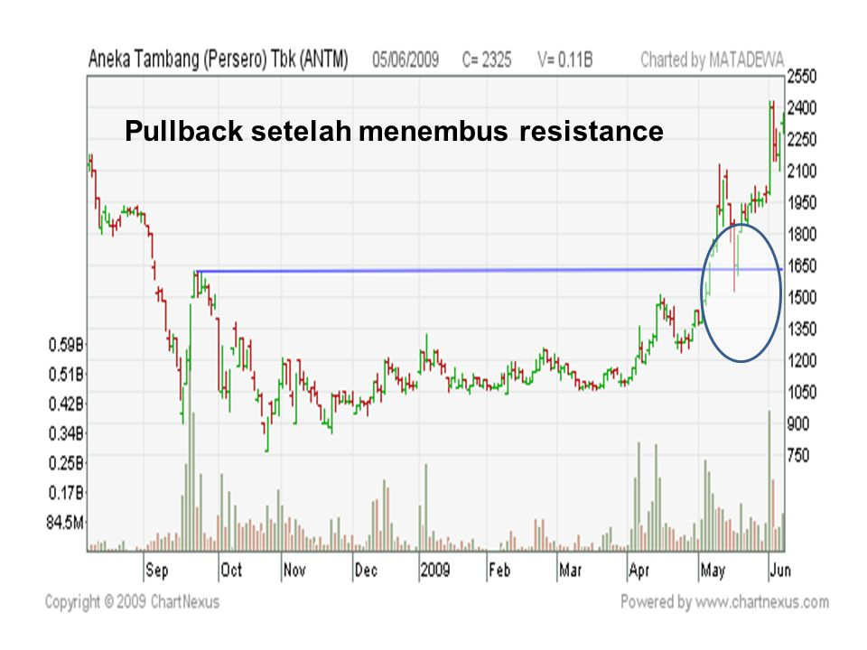 Pullback setelah menembus resistance