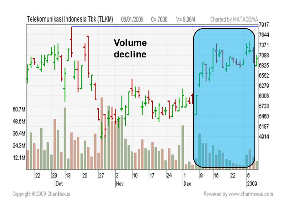 Volume decline