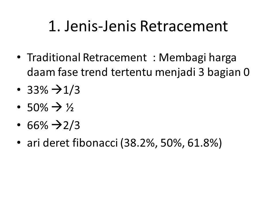 1. Jenis-Jenis Retracement Traditional Retracement : Membagi harga daam fase trend tertentu menjadi 3 bagian 0 33%  1/3 50%  ½ 66%  2/3 ari deret f