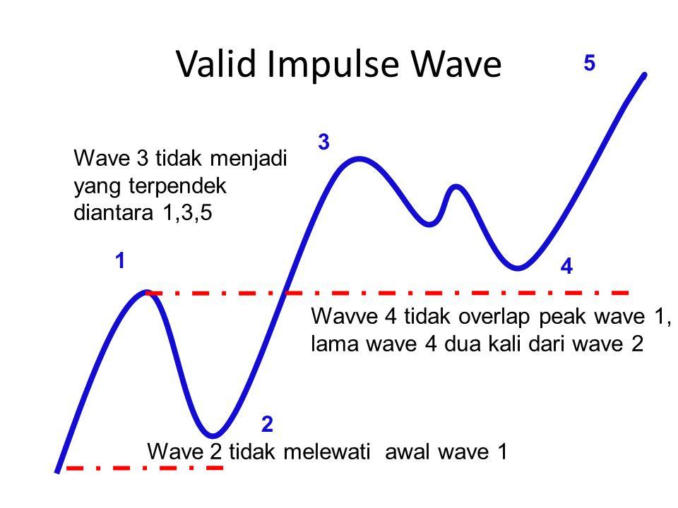 Valid Impulse Wave Wavve 4 tidak overlap peak wave 1, lama wave 4 dua kali dari wave 2 Wave 2 tidak melewati awal wave 1 Wave 3 tidak menjadi yang ter
