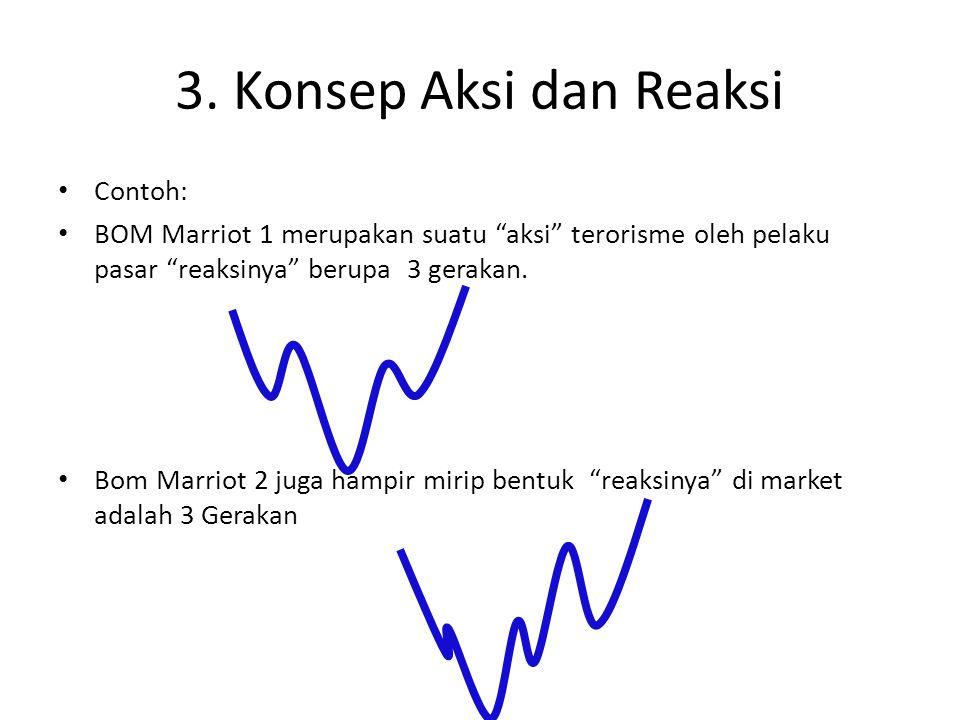 """3. Konsep Aksi dan Reaksi Contoh: BOM Marriot 1 merupakan suatu """"aksi"""" terorisme oleh pelaku pasar """"reaksinya"""" berupa 3 gerakan. Bom Marriot 2 juga ha"""