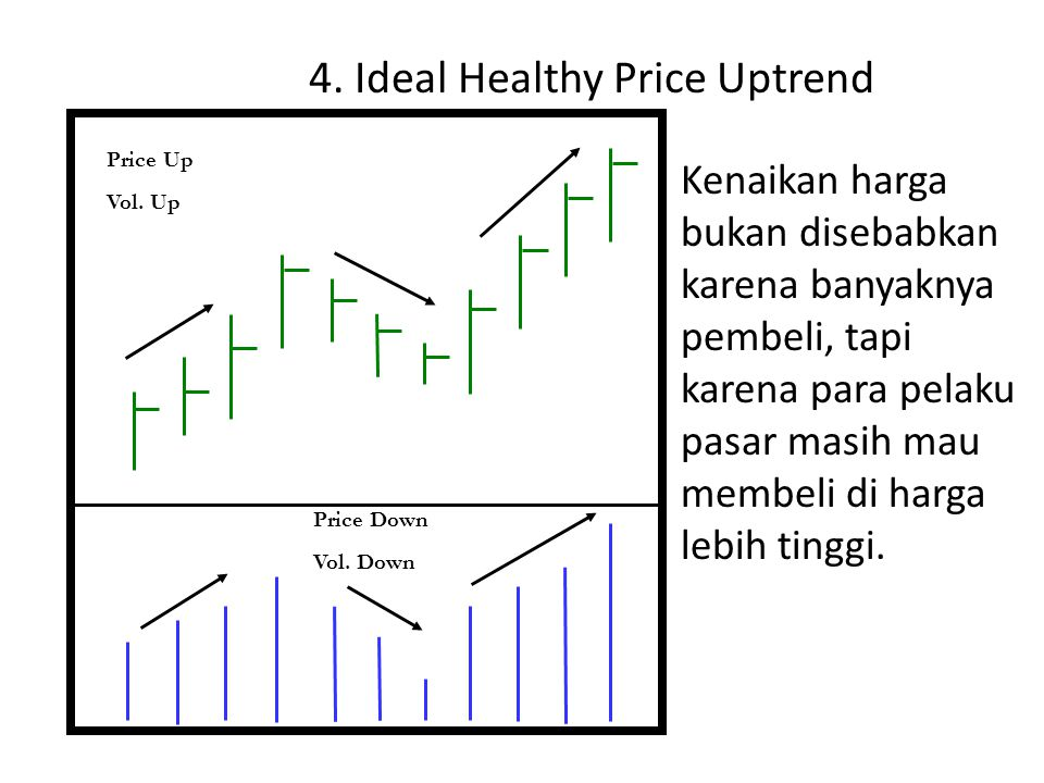 4.Ideal Healthy Price Uptrend Price Up Vol. Up Price Down Vol.