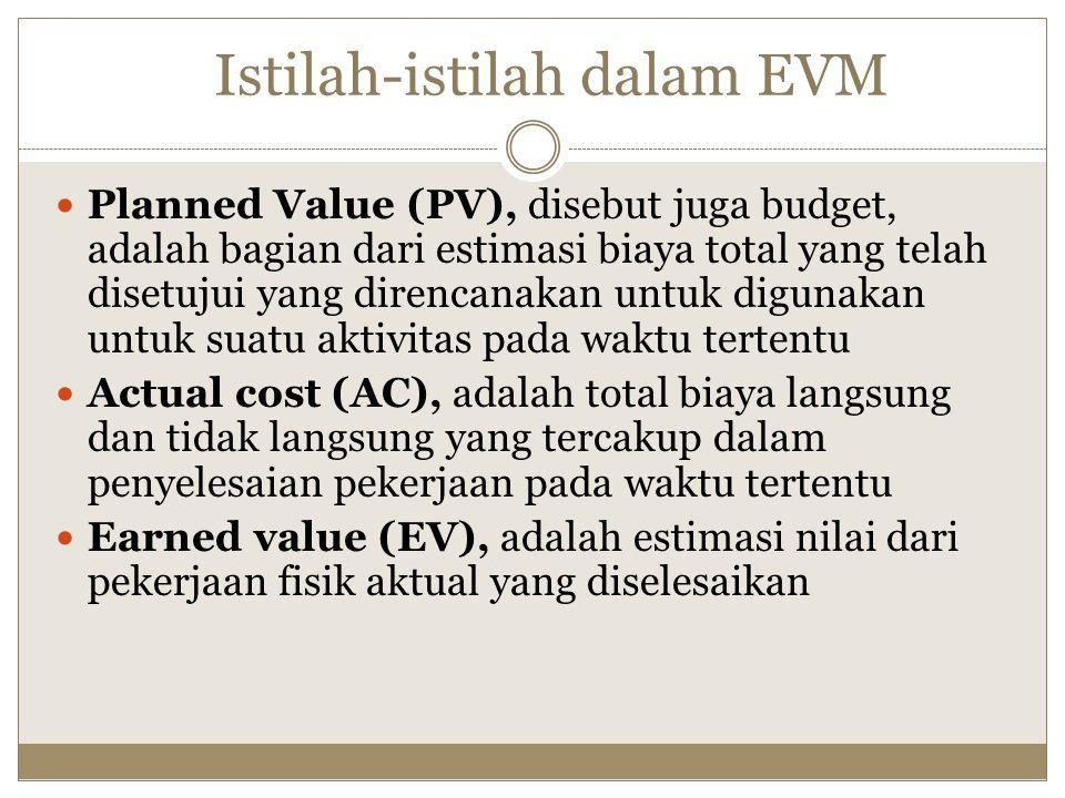 Istilah-istilah dalam EVM Planned Value (PV), disebut juga budget, adalah bagian dari estimasi biaya total yang telah disetujui yang direncanakan untuk digunakan untuk suatu aktivitas pada waktu tertentu Actual cost (AC), adalah total biaya langsung dan tidak langsung yang tercakup dalam penyelesaian pekerjaan pada waktu tertentu Earned value (EV), adalah estimasi nilai dari pekerjaan fisik aktual yang diselesaikan