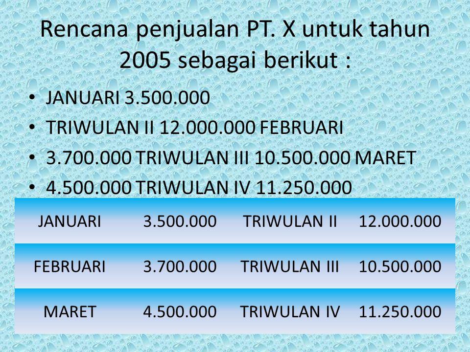 Rencana penjualan PT. X untuk tahun 2005 sebagai berikut : JANUARI 3.500.000 TRIWULAN II 12.000.000 FEBRUARI 3.700.000 TRIWULAN III 10.500.000 MARET 4