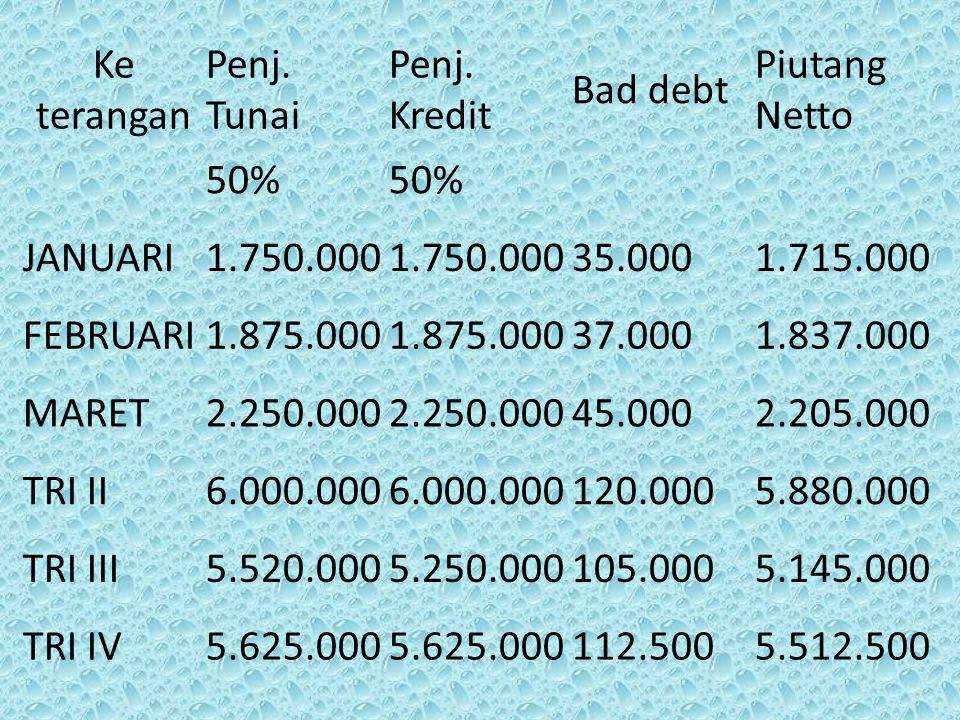 Ke terangan Penj. Tunai Penj. Kredit Bad debt Piutang Netto 50% JANUARI1.750.000 35.0001.715.000 FEBRUARI1.875.000 37.0001.837.000 MARET2.250.000 45.0