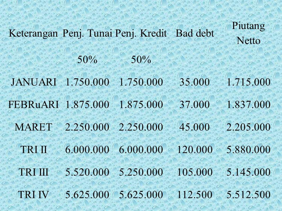KeteranganPenj. TunaiPenj. KreditBad debt Piutang Netto 50% JANUARI1.750.000 35.0001.715.000 FEBRuARI1.875.000 37.0001.837.000 MARET2.250.000 45.0002.
