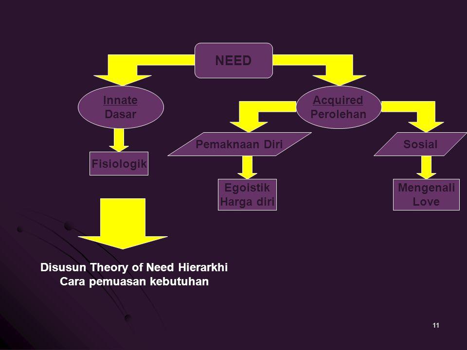 NEED Innate Dasar Acquired Perolehan Pemaknaan DiriSosial Fisiologik Egoistik Harga diri Mengenali Love Disusun Theory of Need Hierarkhi Cara pemuasan kebutuhan 11