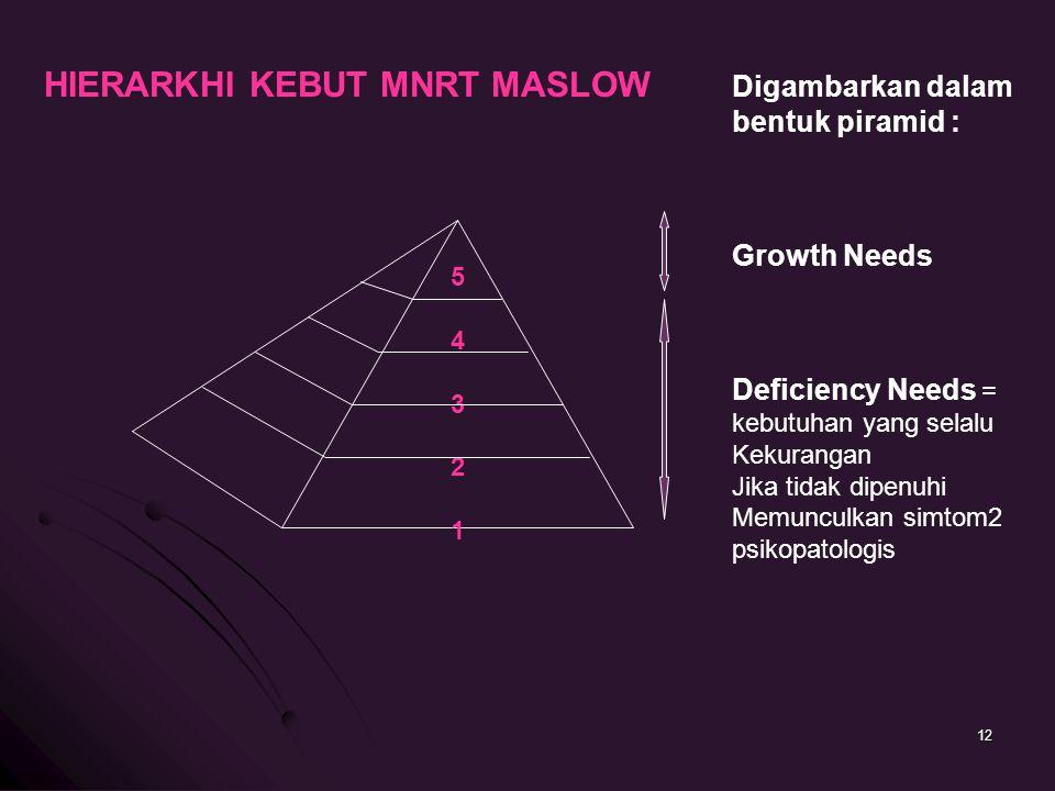 5432154321 HIERARKHI KEBUT MNRT MASLOW Digambarkan dalam bentuk piramid : Growth Needs Deficiency Needs = kebutuhan yang selalu Kekurangan Jika tidak dipenuhi Memunculkan simtom2 psikopatologis 12