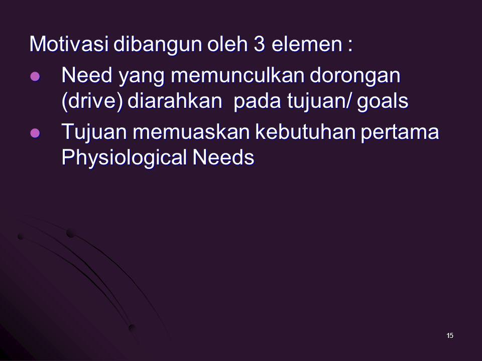 Motivasi dibangun oleh 3 elemen : Need yang memunculkan dorongan (drive) diarahkan pada tujuan/ goals Need yang memunculkan dorongan (drive) diarahkan pada tujuan/ goals Tujuan memuaskan kebutuhan pertama Physiological Needs Tujuan memuaskan kebutuhan pertama Physiological Needs 15