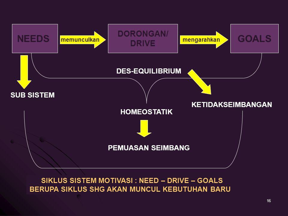 NEEDS memunculkan DORONGAN/ DRIVE mengarahkan GOALS DES-EQUILIBRIUM HOMEOSTATIK PEMUASAN SEIMBANG KETIDAKSEIMBANGAN SUB SISTEM SIKLUS SISTEM MOTIVASI : NEED – DRIVE – GOALS BERUPA SIKLUS SHG AKAN MUNCUL KEBUTUHAN BARU 16