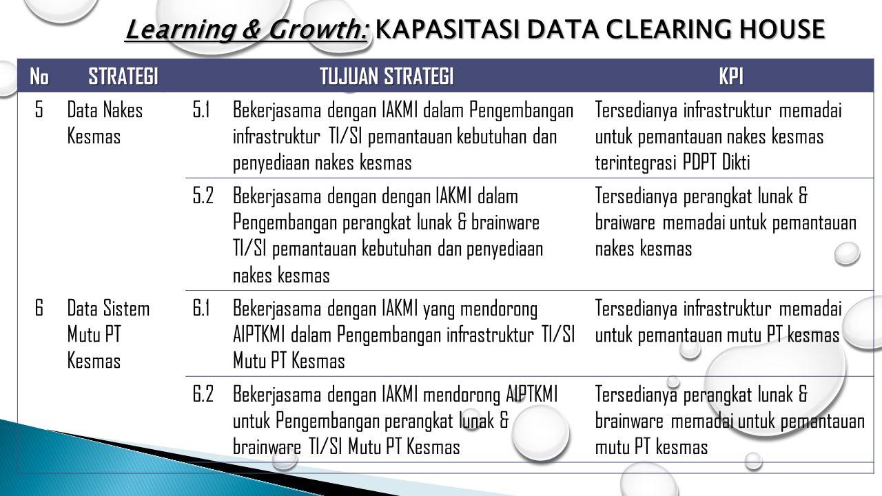 NoSTRATEGI TUJUAN STRATEGI KPI 5Data Nakes Kesmas 5.1Bekerjasama dengan IAKMI dalam Pengembangan infrastruktur TI/SI pemantauan kebutuhan dan penyedia