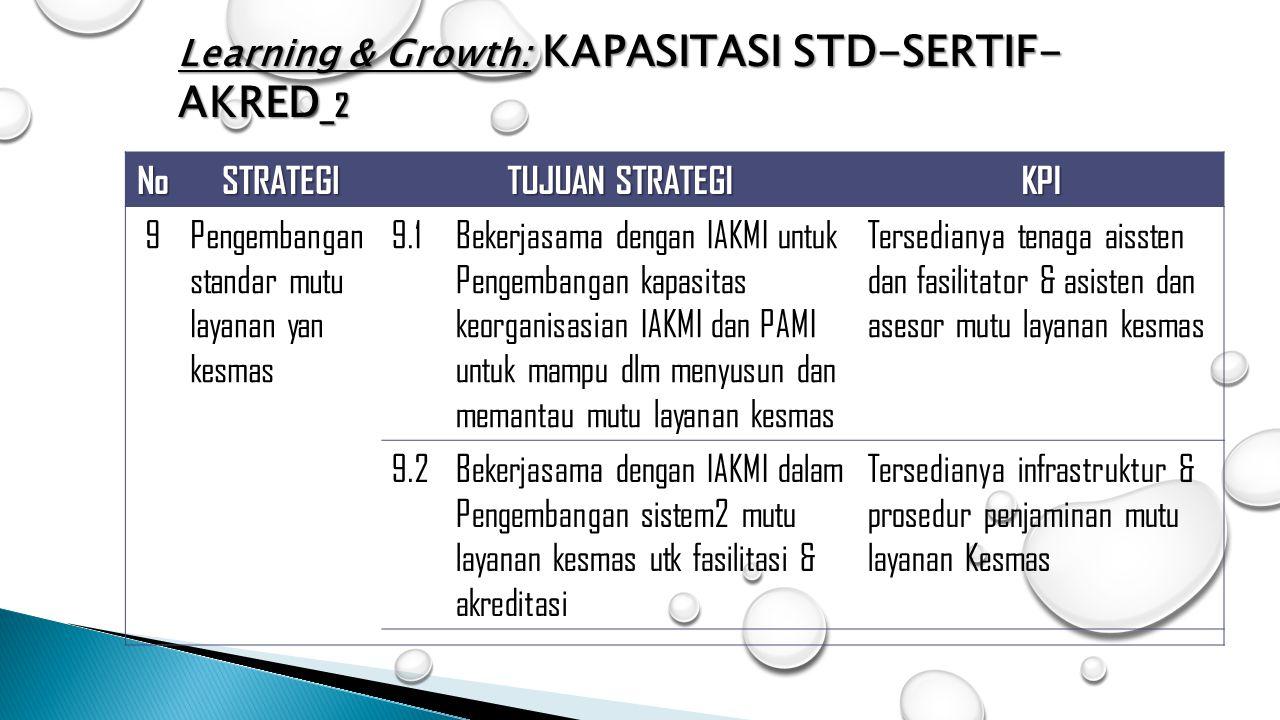 NoSTRATEGI TUJUAN STRATEGI KPI 9Pengembangan standar mutu layanan yan kesmas 9.1Bekerjasama dengan IAKMI untuk Pengembangan kapasitas keorganisasian I