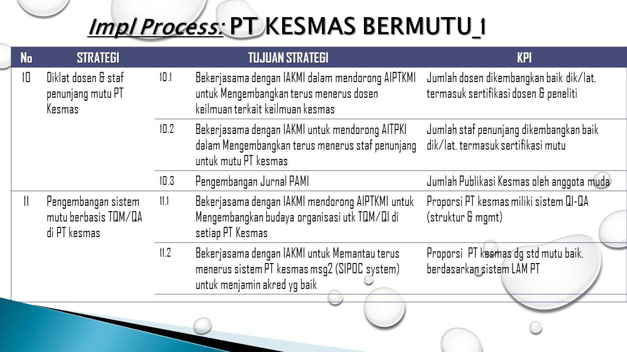 NoSTRATEGI TUJUAN STRATEGI KPI 10Diklat dosen & staf penunjang mutu PT Kesmas 10.1 Bekerjasama dengan IAKMI dalam mendorong AIPTKMI untuk Mengembangka