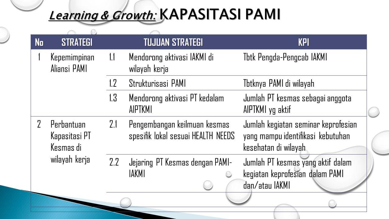 NoSTRATEGI TUJUAN STRATEGI KPI 1Kepemimpinan Aliansi PAMI 1.1Mendorong aktivasi IAKMI di wilayah kerja Tbtk Pengda-Pengcab IAKMI 1.2Strukturisasi PAMI