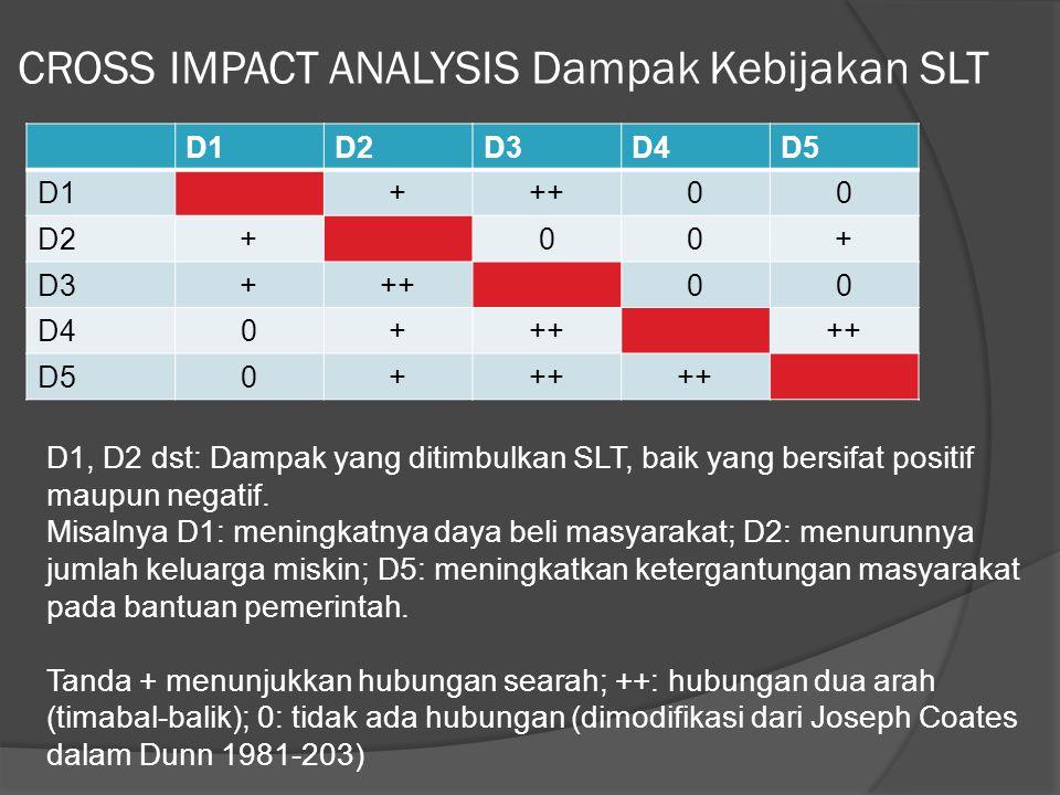 CROSS IMPACT ANALYSIS Dampak Kebijakan SLT D1D2D3D4D5 D1+++00 D2+00+ D3+++00 D40+++ D50+++ D1, D2 dst: Dampak yang ditimbulkan SLT, baik yang bersifat