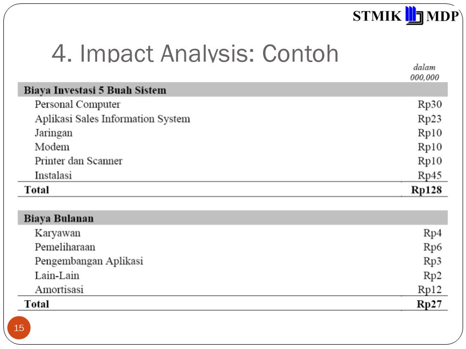 4. Impact Analysis: Contoh 15