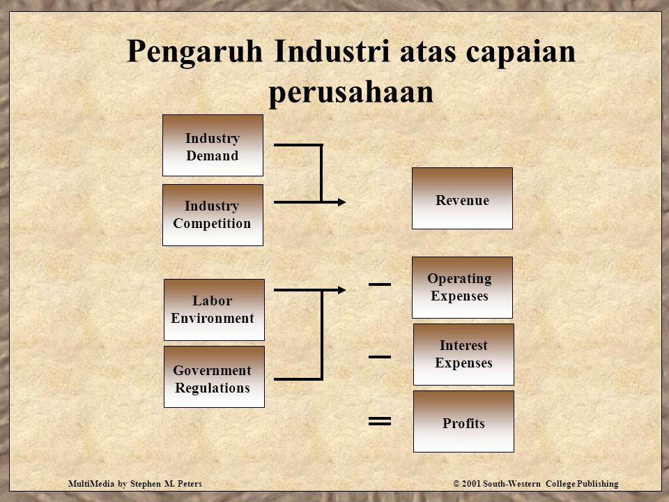 MultiMedia by Stephen M. Peters© 2001 South-Western College Publishing Pengaruh Industri atas capaian perusahaan Industry Demand Labor Environment Ind