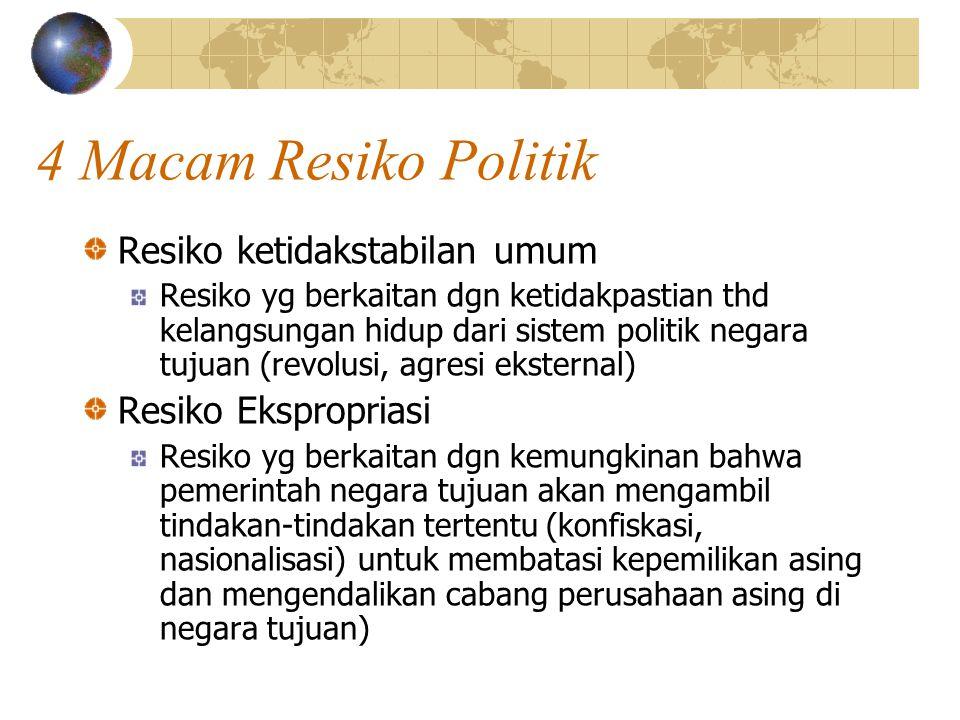 4 Macam Resiko Politik Resiko ketidakstabilan umum Resiko yg berkaitan dgn ketidakpastian thd kelangsungan hidup dari sistem politik negara tujuan (re
