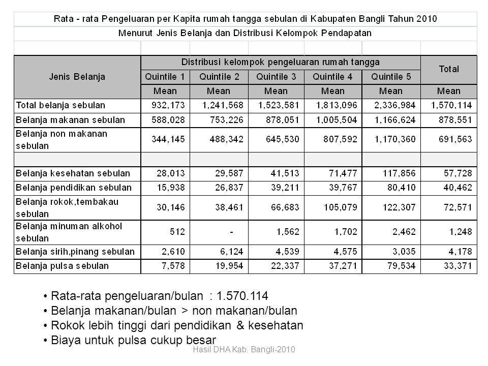Rata-rata pengeluaran/bulan : 1.570.114 Belanja makanan/bulan > non makanan/bulan Rokok lebih tinggi dari pendidikan & kesehatan Biaya untuk pulsa cuk