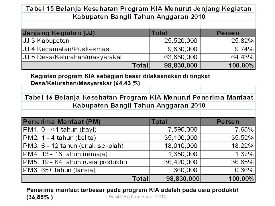 Kegiatan program KIA sebagian besar dilaksanakan di tingkat Desa/Kelurahan/Masyarakat ( 64,43 %) Penerima manfaat terbesar pada program KIA adalah pad