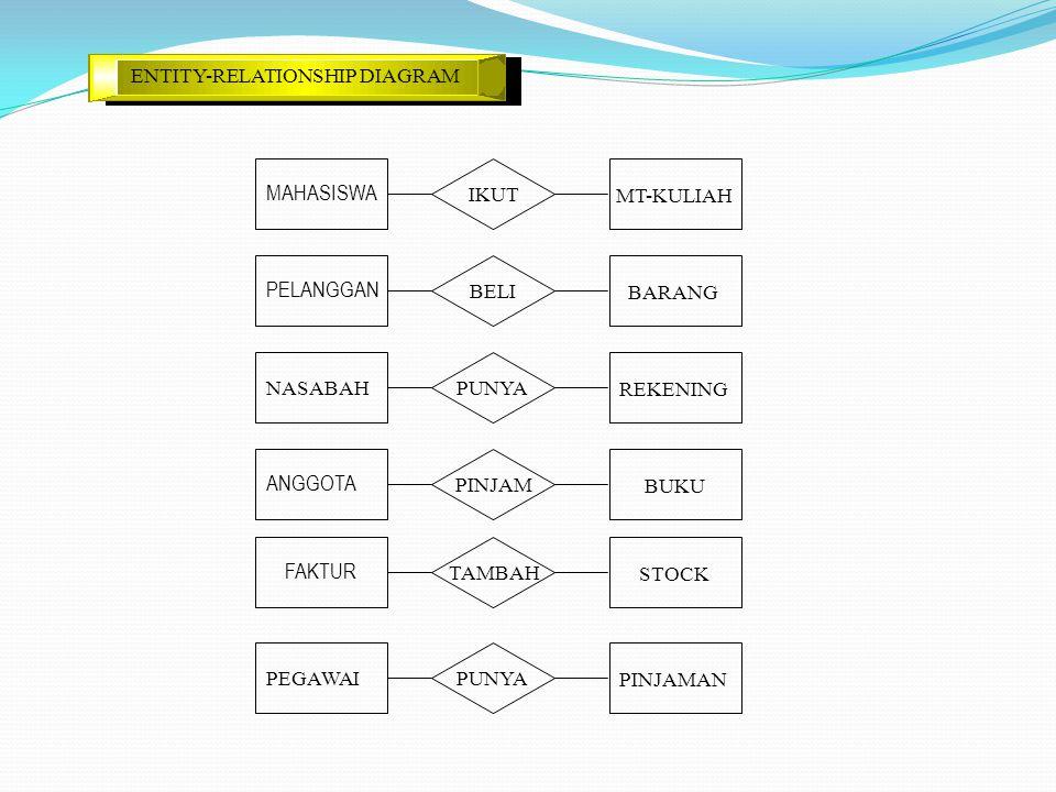 ENTITY-RELATIONSHIP DIAGRAM NASABAH REKENING PUNYA PELANGGAN BARANG BELI MAHASISWA MT-KULIAH IKUT PEGAWAI PINJAMAN PUNYA ANGGOTA BUKU PINJAM FAKTUR ST