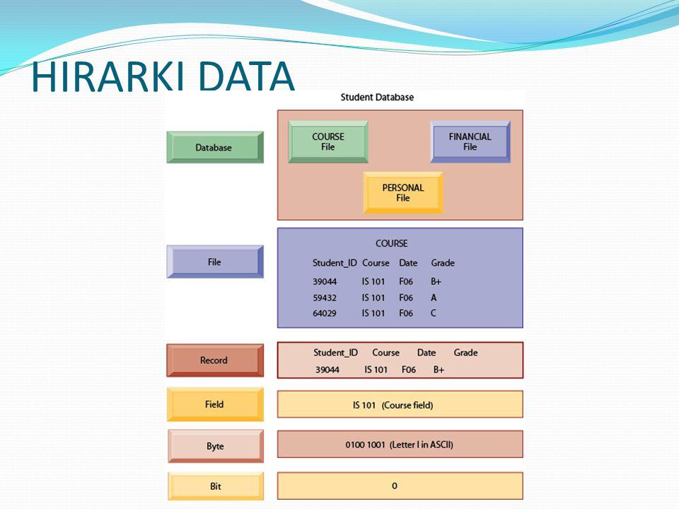 Nama File: Proyek Media : Harddisk Isi : Data Proyek yang dimiliki perusahaan Primary key: KD_PROY Panjang record : 39 byte Jumlah record: 13 Record Struktur : NoNama FieldJenisLebarDesimalKeterangan 1KD_PROYTEXT4 Kode Proyek 2JENISTEXT15 Jenis Proyek 3LOKASITEXT20 Lokasi Proyek SPESIFIKASI BASIS DATA