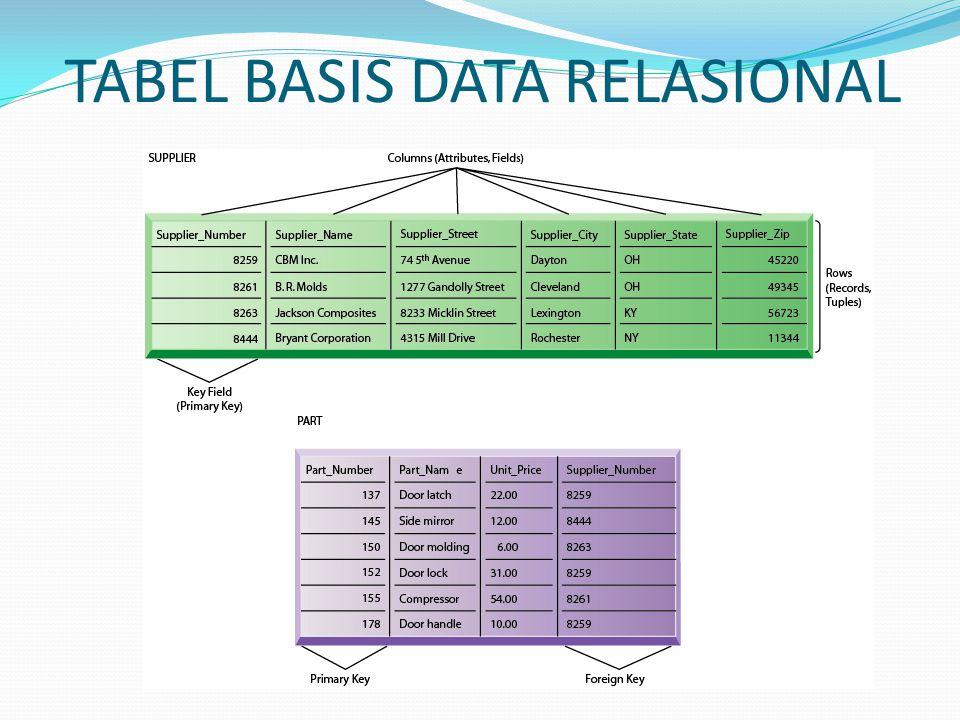 MERANCANG BASIS DATA Mendesain basis data membutuhkan rancangan logis dan rancangan fisik Rancangan logis memodelkan basis data dari sebuah perpektif bisnis Rancangan fisik memperlihatkan bagaimana basis data sebenarnya tersusun pada perangkat penyimpanan data dengan akses langsung Normalisasi merupakan proses membuat struktur data dari kelompok data yang rumit menjadi lebih kecil, stabil, bahkan fleksibel dan adaptif