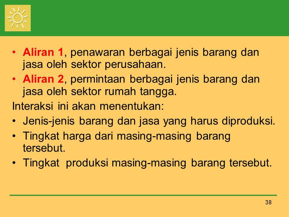 38 Aliran 1, penawaran berbagai jenis barang dan jasa oleh sektor perusahaan.
