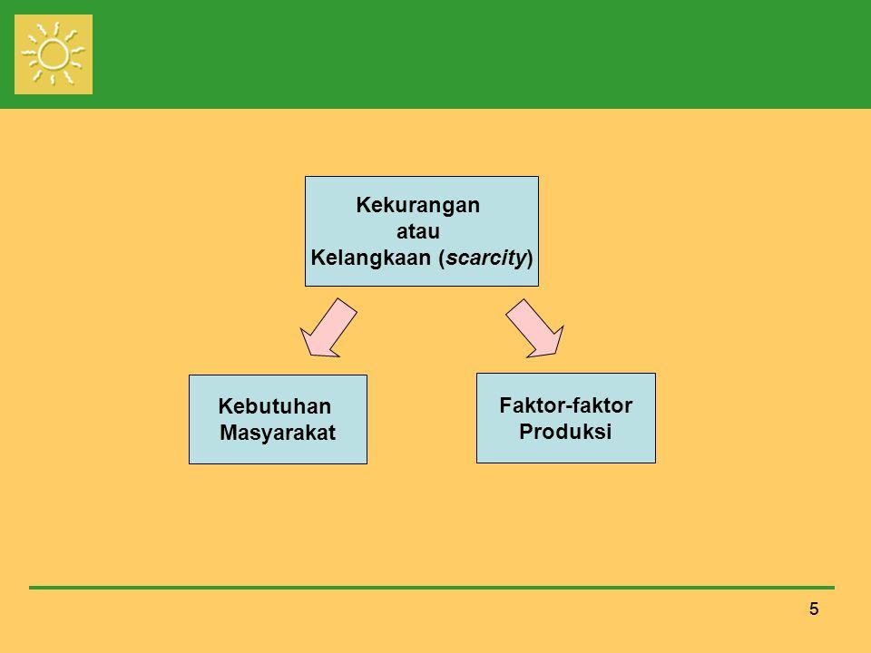 55 Kekurangan atau Kelangkaan (scarcity) Kebutuhan Masyarakat Faktor-faktor Produksi