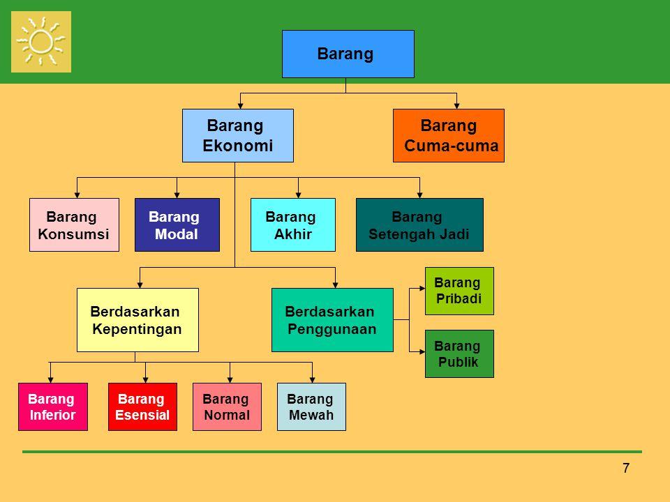 18 Teori Mikroekonomi Tiga persoalan: Jenis-jenis barang dan jasa apa yang perlu diproduksi.